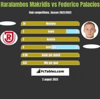 Haralambos Makridis vs Federico Palacios h2h player stats