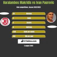 Haralambos Makridis vs Ivan Paurevic h2h player stats