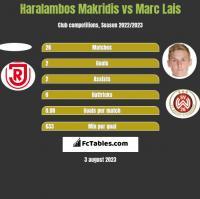 Haralambos Makridis vs Marc Lais h2h player stats