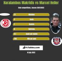 Haralambos Makridis vs Marcel Heller h2h player stats