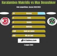 Haralambos Makridis vs Max Besushkov h2h player stats