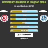 Haralambos Makridis vs Braydon Manu h2h player stats