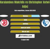 Haralambos Makridis vs Christopher Antwi-Adjej h2h player stats
