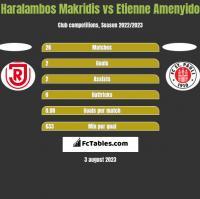 Haralambos Makridis vs Etienne Amenyido h2h player stats