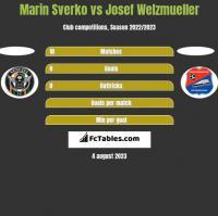 Marin Sverko vs Josef Welzmueller h2h player stats