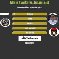 Marin Sverko vs Julian Leist h2h player stats