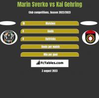 Marin Sverko vs Kai Gehring h2h player stats
