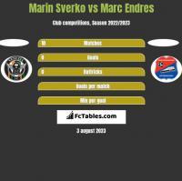Marin Sverko vs Marc Endres h2h player stats