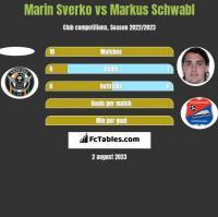 Marin Sverko vs Markus Schwabl h2h player stats