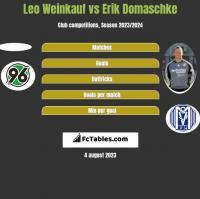 Leo Weinkauf vs Erik Domaschke h2h player stats