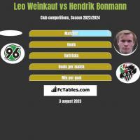 Leo Weinkauf vs Hendrik Bonmann h2h player stats