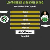 Leo Weinkauf vs Markus Scholz h2h player stats