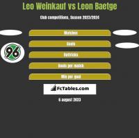 Leo Weinkauf vs Leon Baetge h2h player stats