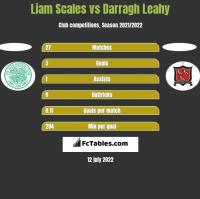 Liam Scales vs Darragh Leahy h2h player stats
