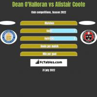 Dean O'Halloran vs Alistair Coote h2h player stats