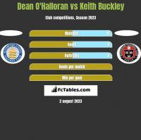 Dean O'Halloran vs Keith Buckley h2h player stats