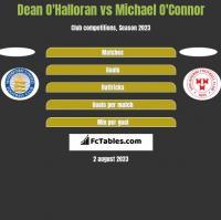 Dean O'Halloran vs Michael O'Connor h2h player stats