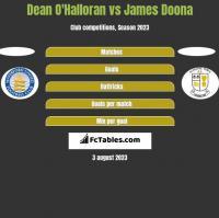 Dean O'Halloran vs James Doona h2h player stats