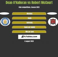 Dean O'Halloran vs Robert McCourt h2h player stats