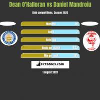 Dean O'Halloran vs Daniel Mandroiu h2h player stats