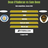 Dean O'Halloran vs Sam Bone h2h player stats