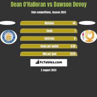 Dean O'Halloran vs Dawson Devoy h2h player stats