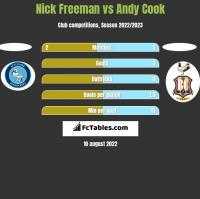 Nick Freeman vs Andy Cook h2h player stats