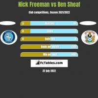 Nick Freeman vs Ben Sheaf h2h player stats