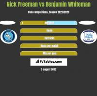 Nick Freeman vs Benjamin Whiteman h2h player stats