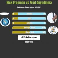 Nick Freeman vs Fred Onyedinma h2h player stats