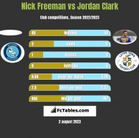 Nick Freeman vs Jordan Clark h2h player stats