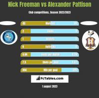 Nick Freeman vs Alexander Pattison h2h player stats