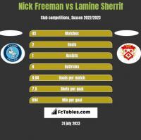 Nick Freeman vs Lamine Sherrif h2h player stats