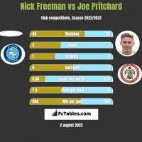 Nick Freeman vs Joe Pritchard h2h player stats