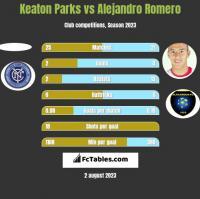 Keaton Parks vs Alejandro Romero h2h player stats