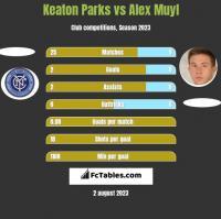 Keaton Parks vs Alex Muyl h2h player stats