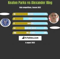 Keaton Parks vs Alexander Ring h2h player stats