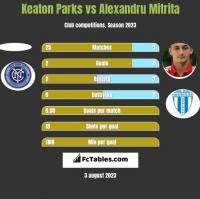 Keaton Parks vs Alexandru Mitrita h2h player stats