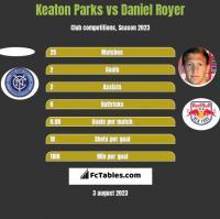 Keaton Parks vs Daniel Royer h2h player stats