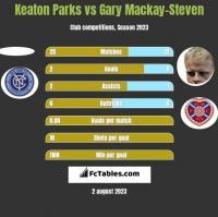 Keaton Parks vs Gary Mackay-Steven h2h player stats