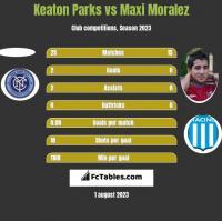 Keaton Parks vs Maxi Moralez h2h player stats