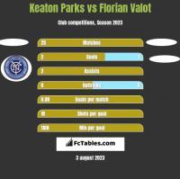 Keaton Parks vs Florian Valot h2h player stats
