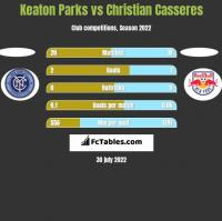 Keaton Parks vs Christian Casseres h2h player stats