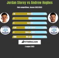 Jordan Storey vs Andrew Hughes h2h player stats