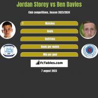 Jordan Storey vs Ben Davies h2h player stats
