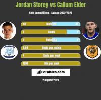 Jordan Storey vs Callum Elder h2h player stats