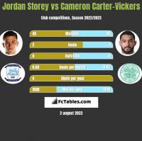 Jordan Storey vs Cameron Carter-Vickers h2h player stats