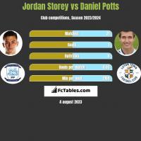 Jordan Storey vs Daniel Potts h2h player stats