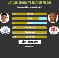 Jordan Storey vs Darnell Fisher h2h player stats