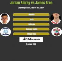 Jordan Storey vs James Bree h2h player stats